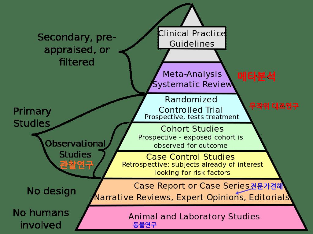 근거중심의학 피라미드 (출처 : 위키페디아)