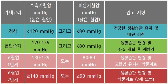 새로운고혈압진단기준2017
